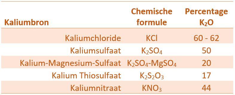 Meststoffen kalium